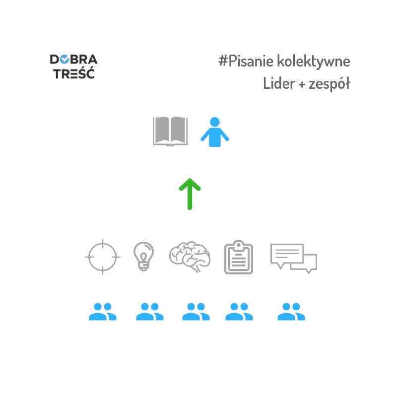 Pisanie kolektywne, lider + zespół, diagram