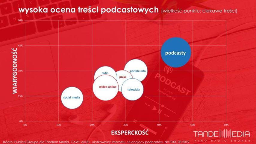 Zaufanie do podcastu w porównaniu do innych mediów.